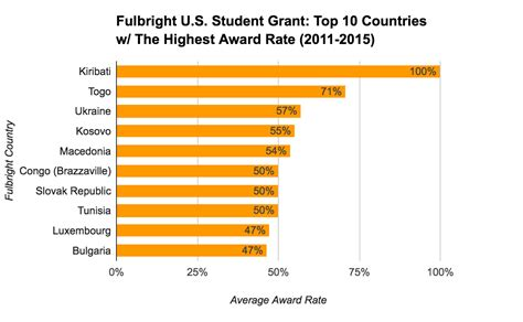 Average Grant Award Mba by 8 Must Fulbright U S Student Grant Statistics For