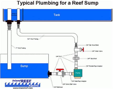 Refugium Plumbing by One Stop Sump Refugium Design Shop Aquarium Advice