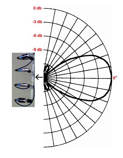 polar pattern là gì akg d112 wiring diagram akg c214 wiring diagram elsalvadorla