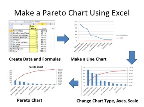 Drawings 8 Cbu Failure by Pareto Chart Template Excel 2010 Pareto Chart In Excel
