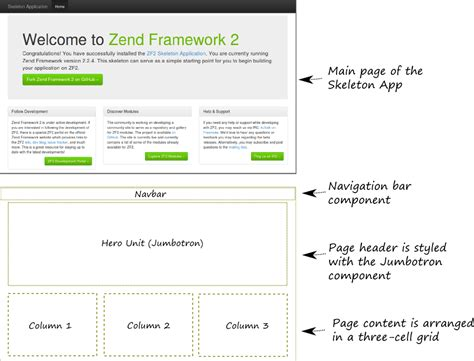 Zend Framework 2 Layout | read using zend framework 2 leanpub