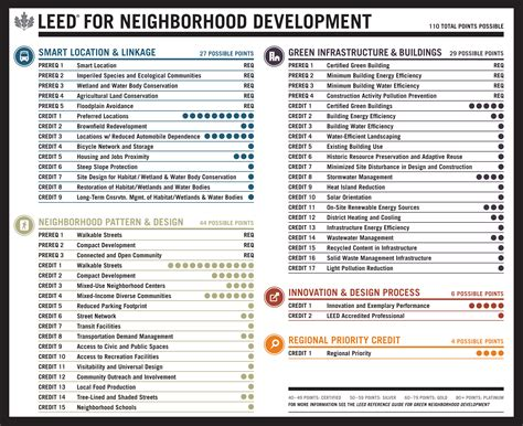 Credit Form Leed Assessing Neighborhood Livability Evidence From Leed 174 For Neighborhood Development And New