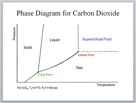 chemistry phase diagram safe small scale access to supercritical fluids