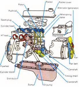 stroke engine diagram v8 bmw parts get free image about wiring diagram