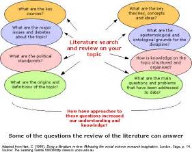 Literature Review Topics List by The Literature Review Mediagraphy Words In Space Literature Review Process