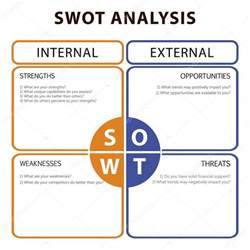 swot analysis table with main objectives internal and