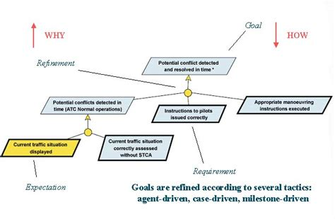 goal setting diagram objectiver overview