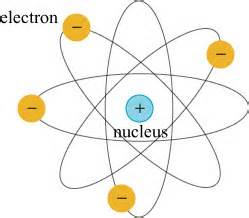 Do Protons A Negative Charge 1901 The Year The Nuclear Atom Was Invented Skulls
