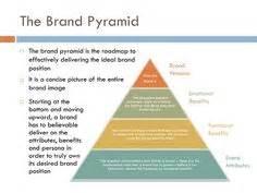 brand promise template brand resonance pyramid for tropicana brands branding