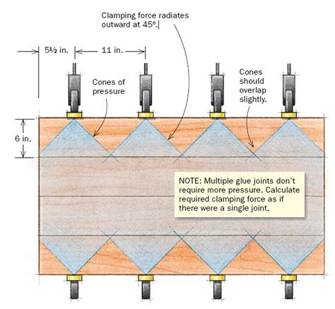 glue  joints positioning  clamps