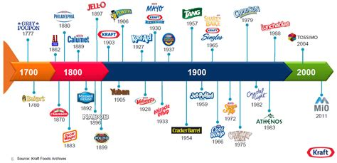 Kraft Foods Mba Program by Ramblings Of A Marketing Gurl Of A Brand Name