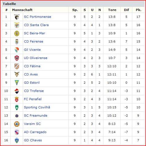 1 liga tabelle primeira liga portugal ergebnisse u tabelle