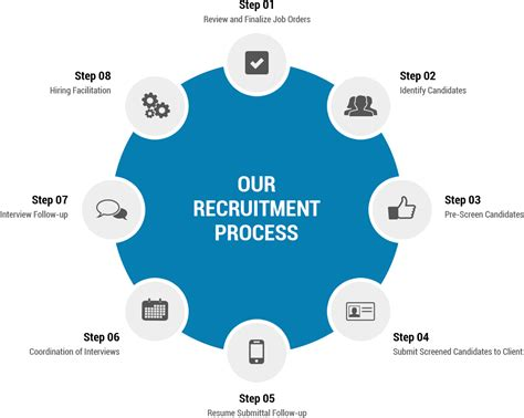 Cus Recruitment Process Mba Us by Write My Paper For Cheap In High Quality Executives