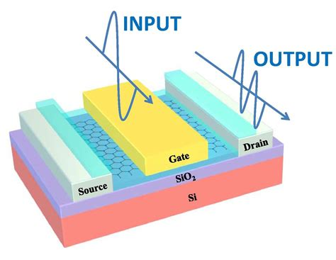 fet transistor graphene graphene transistor could advance nanodevices
