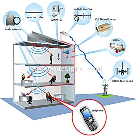 mobile phone signal repeater gsm 2g rf repeater mobile phone sign end 4 21 2018 7 15 pm