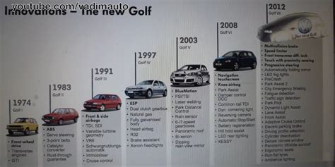 Volkswagen History Timeline by Volkswagen Golf Mk6 Leaked Timeline With Features Photo 5