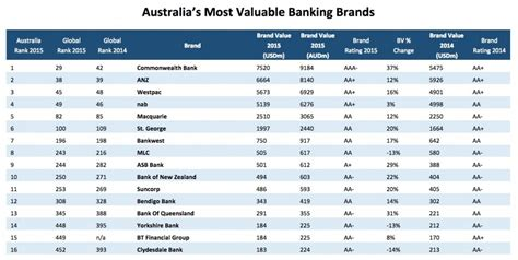 banks list lists of banks by country
