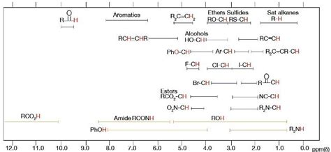 proton nmr chemical shift table using proton nmr spectroscopy for the identification of
