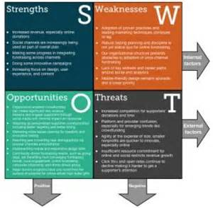 Charity Letter Analysis fundraising organization swot analysis for 2014
