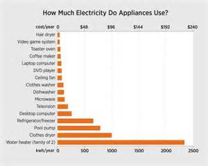 how much is a new water for a car energy water living sustainably office of