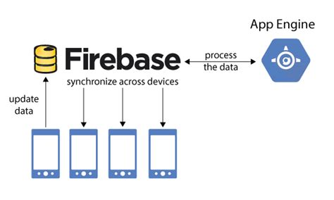 firebase unity tutorial google developers blog add backend logic to real time