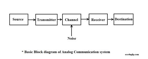 Basic Block Diagram Of Analog Communication System Ece4uplp