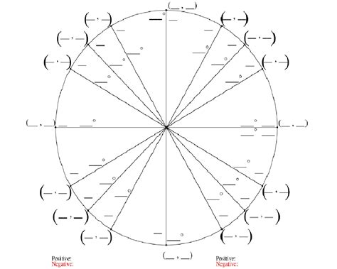 printable unit circle search results for unit circle chart calendar 2015
