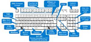 raccourcis clavier avec windows 8 1 informatiqueo