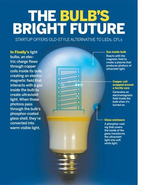 Who Invented The Fluorescent Light Bulb by 90 Who Invented The Fluorescent Light Bulb Free