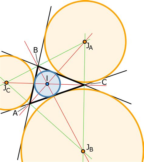 Triangle On Circle incircle and excircles of a triangle