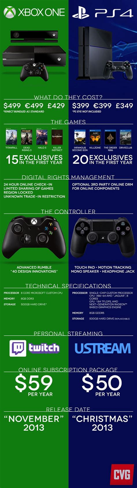 ps4 console vs xbox one 25 best ideas about ps4 on playstation 4