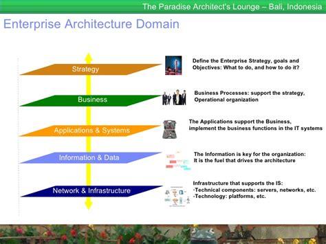 Landscape Definition For Dummies Enterprise Architecture For Dummies Togaf 9 Enterprise