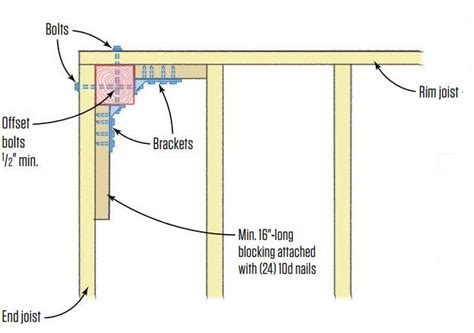 securing guardrail posts  decks jlc