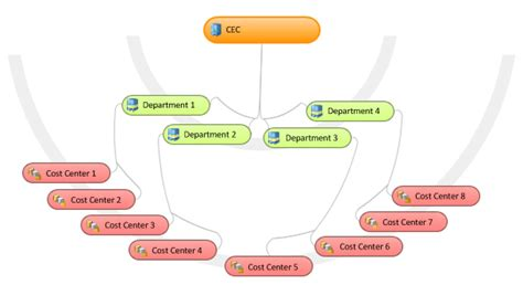 which of the following organizational entities within the operations section exle organizational hierarchies ax 2012