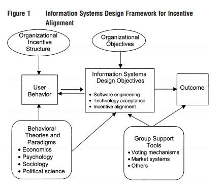 design of management information system information system quality design so opinionated