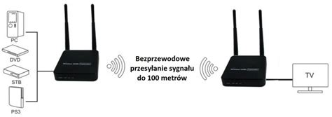 Kabel Transmiter Hdmi To bezprzewodowy transmiter hdmi spacetronik sph sc100eco