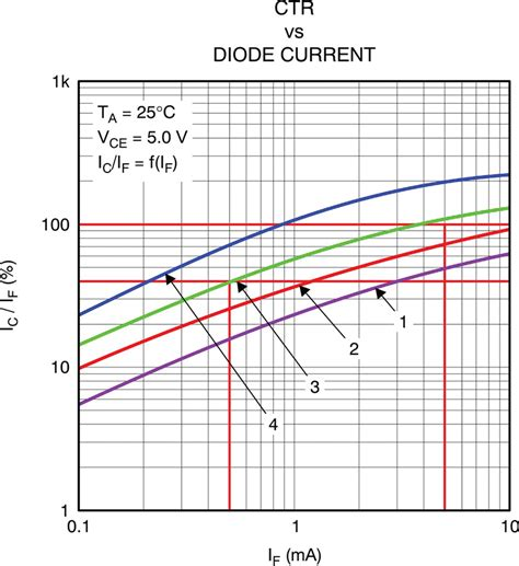 diode drive current feedback loops using integrated circuit error lifiers