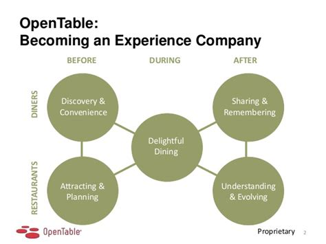 Opn Table by Opentable Driverlayer Search Engine
