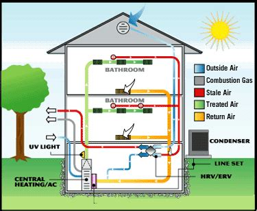 design home hvac system the basics of hvac green living ideas