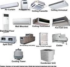 Ac Portable Gedung 4 types of air conditioning systems available in sydney