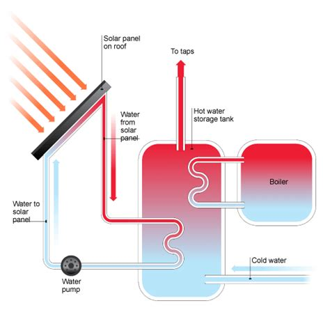 Water Heater Solar Cell power g www how to make solar energy guide