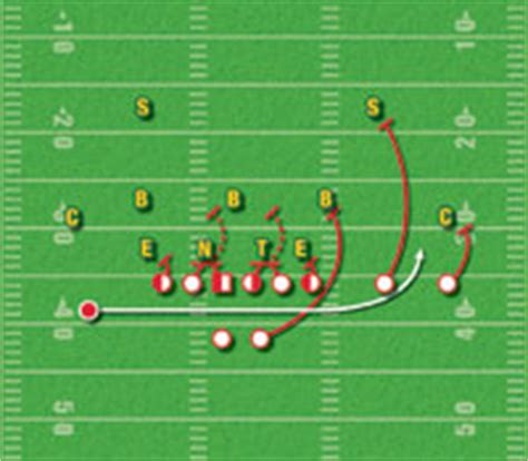 smart football the nfl offense what is it why does nfl coaches still fussing about the wildcat smart football