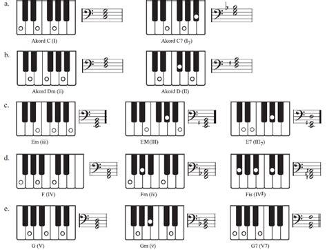 trio macam kesalahan yang sama musik free alat musik keyboard akor keyboard pembagian jari keyboard