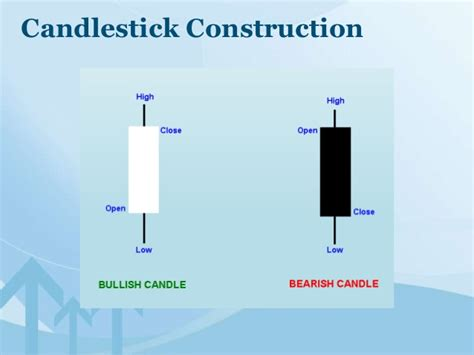 Michael Mcgough Mba Bernard Baruch College by Trading With Candlestick Charts