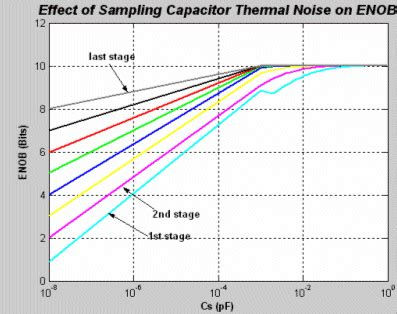 capacitor mismatch model systel level design automation of pipelined adc