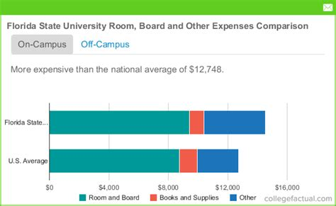 Florida Mba Cost Instate by Florida State Room And Board Costs