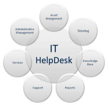 21 Best It Helpdesk Images On Desks Office