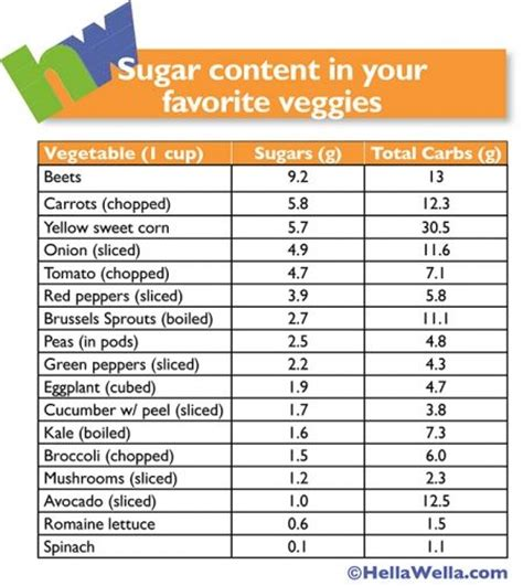 vegetables low in sugar sugar in vegetables chart no carb low carb gluten free