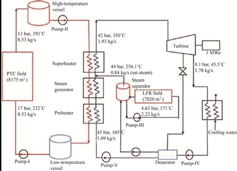 layout of steam thermal power plant steam power plant schematic diagram wiring diagram and