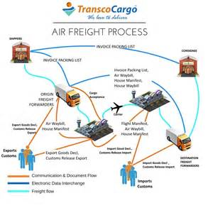 Cargo Management Definition The Process Of Airfreight Air Cargo Supply Chain Process